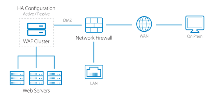 Barracuda CloudGen Firewall Google Cloud Platform Funktionsdiagramm
